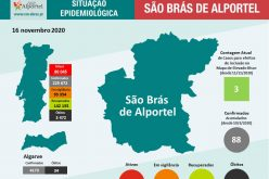 São Brás de Alportel informa sobre la situación de COVID 19